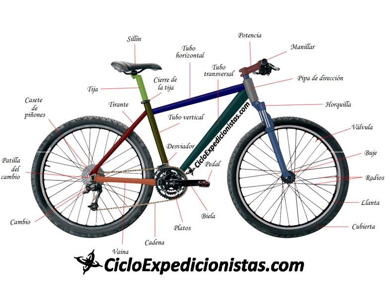 A cicloexpedicionistas cicloexpedicionistas.com scutarohdd scutarohdd.com cicloviajeros cicloviaje viajar en bici CICLOTRAVEL 33 travel bike cicloturismo 33 SUR AMERICA EN BICICLETA RADIO 3333 mecanica tips